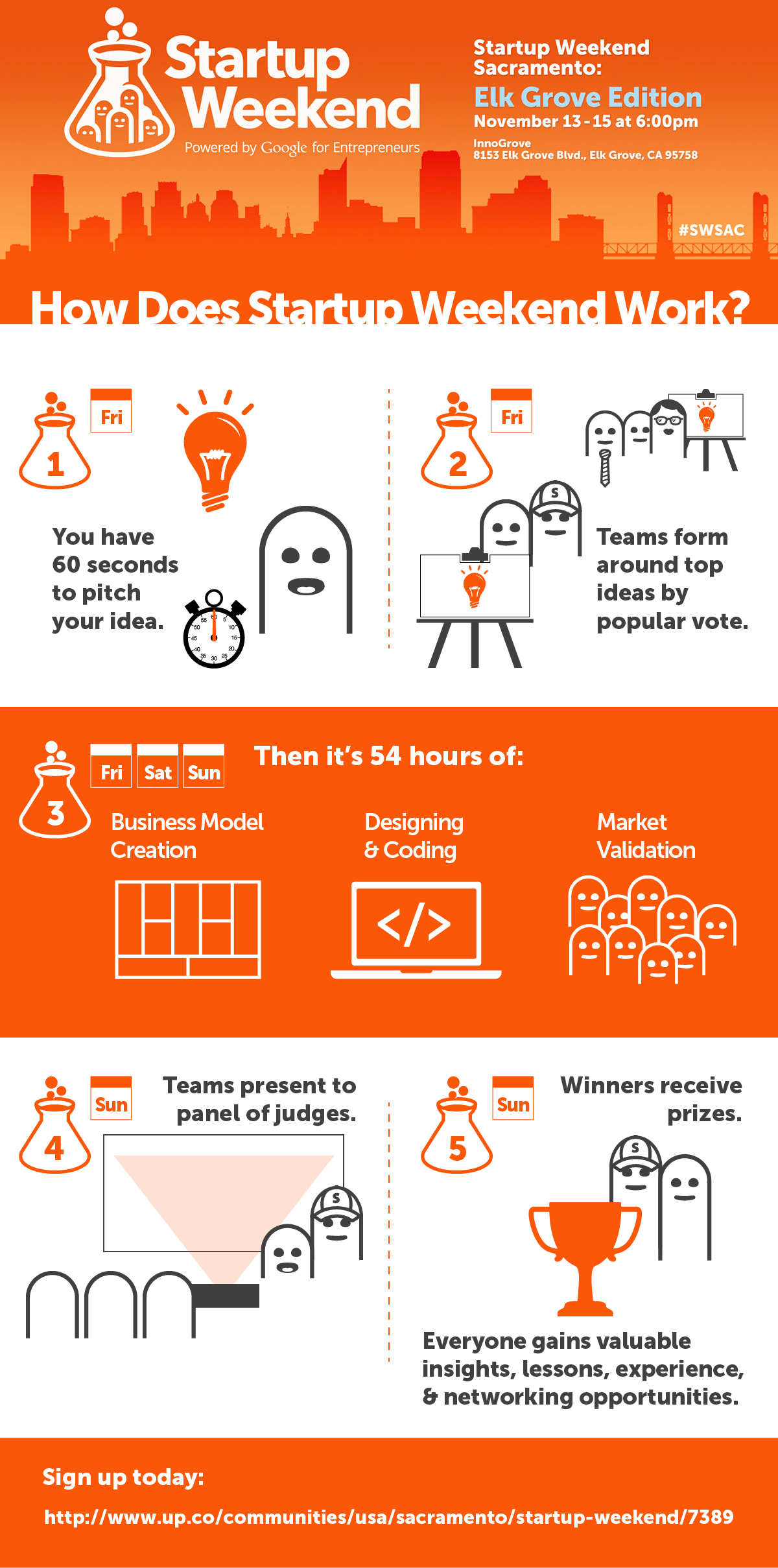 how startup weekend works infographic  download